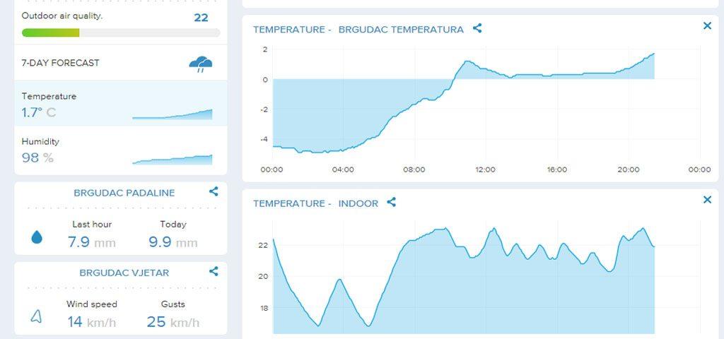 vremenski_podaci_brgudac